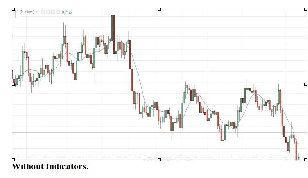 Price Action Technical Chart Analysis