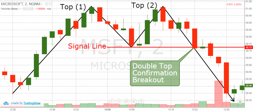 Forex Trading Double Top and Bottom Chart