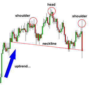 What is head and shoulders pattern?