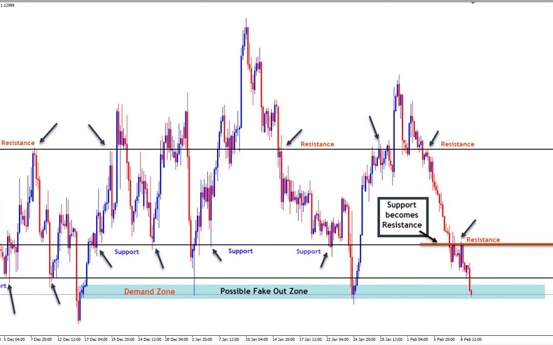 Support and Resistance – The Forex Scalper