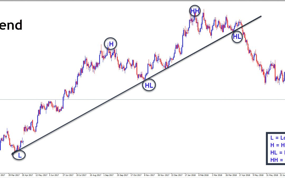 Trendlines / How to use them Forex