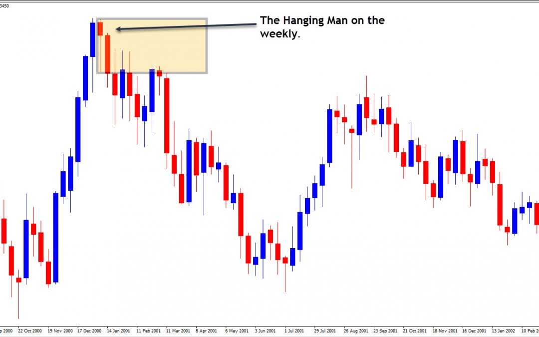 The Hanging Man Forex