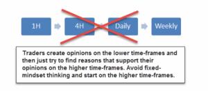Forex sttategia time frames