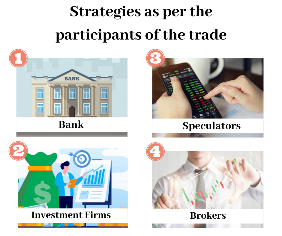 Strategies as per the participants of the trade
