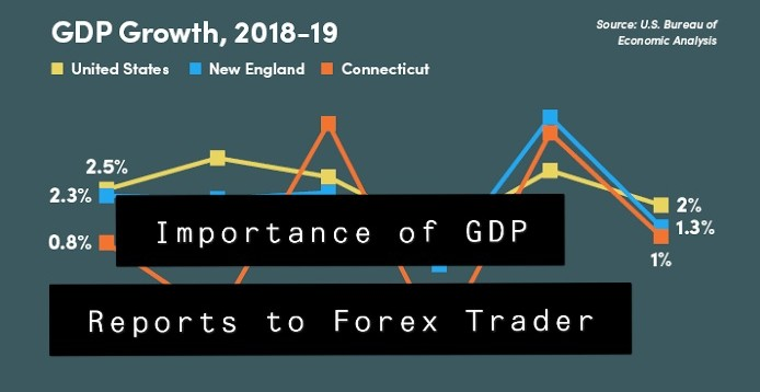 Importance of GDP Reports to Forex Trader