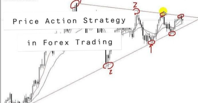 Price Action Strategy in the Forex Trading Market