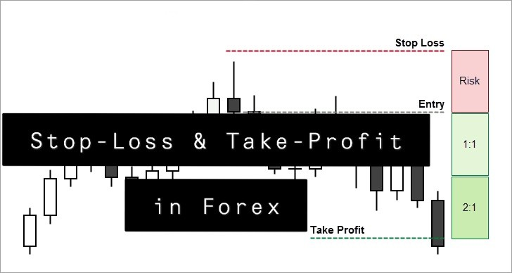 Stop-Loss and Take-Profit in Forex Trading