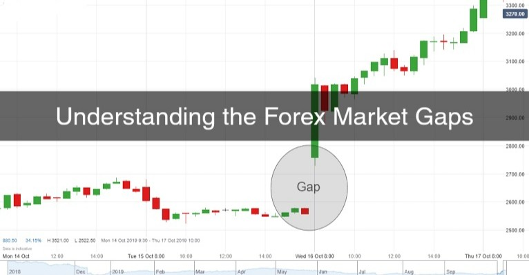 Understanding the Forex Market Gaps