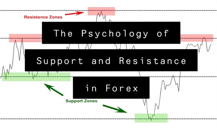 The Psychology of Support and Resistance in Forex