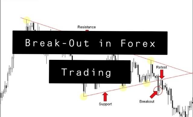Breakout Trading in Forex Market