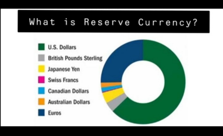What is Reserve Currency? Forex Market