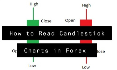 How to Read Candlestick Charts in Forex