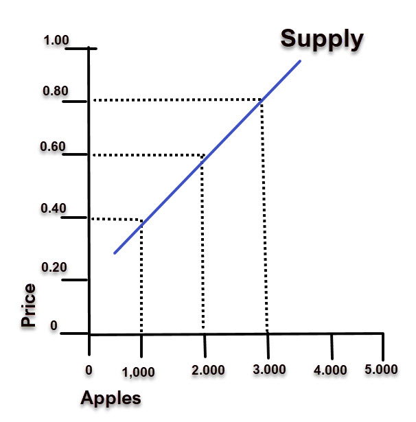 Supply and Demand simplified