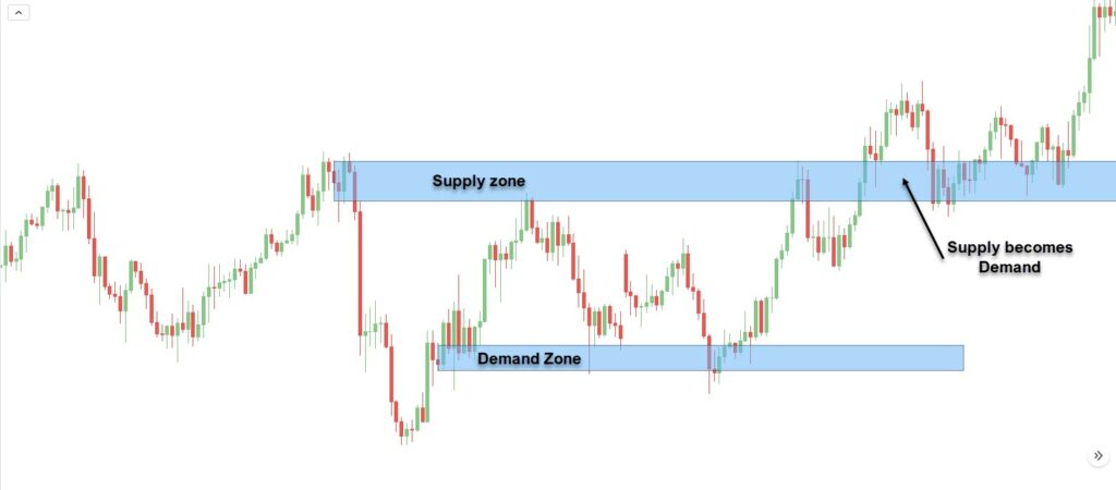How to trade Supply and Demand