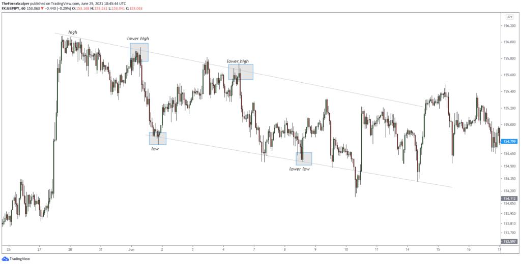 Market structure forex